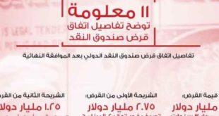 بنود اتفاق قرض صندوق النقد الدولى مع مصر بعد الموافقة النهائية