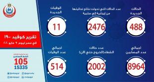 تقرير وزارة الصحة والسكان المصرية اليومي عن تحديثًا بشأن فيروس كورونا (كوفيد-١٩) يوم السبت 2020